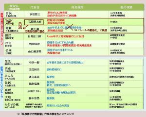 各政党の政策一覧(私設原子力情報室作成の表をもとにアレンジ)