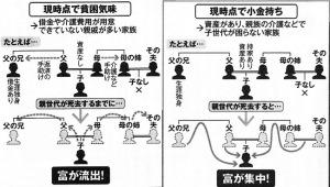 週刊現代2014年8月16・23日号記事より