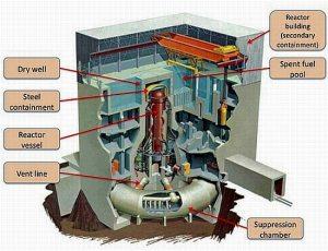 福島第一原発に使われているアメリカGE社製の原子炉Mark1構造図